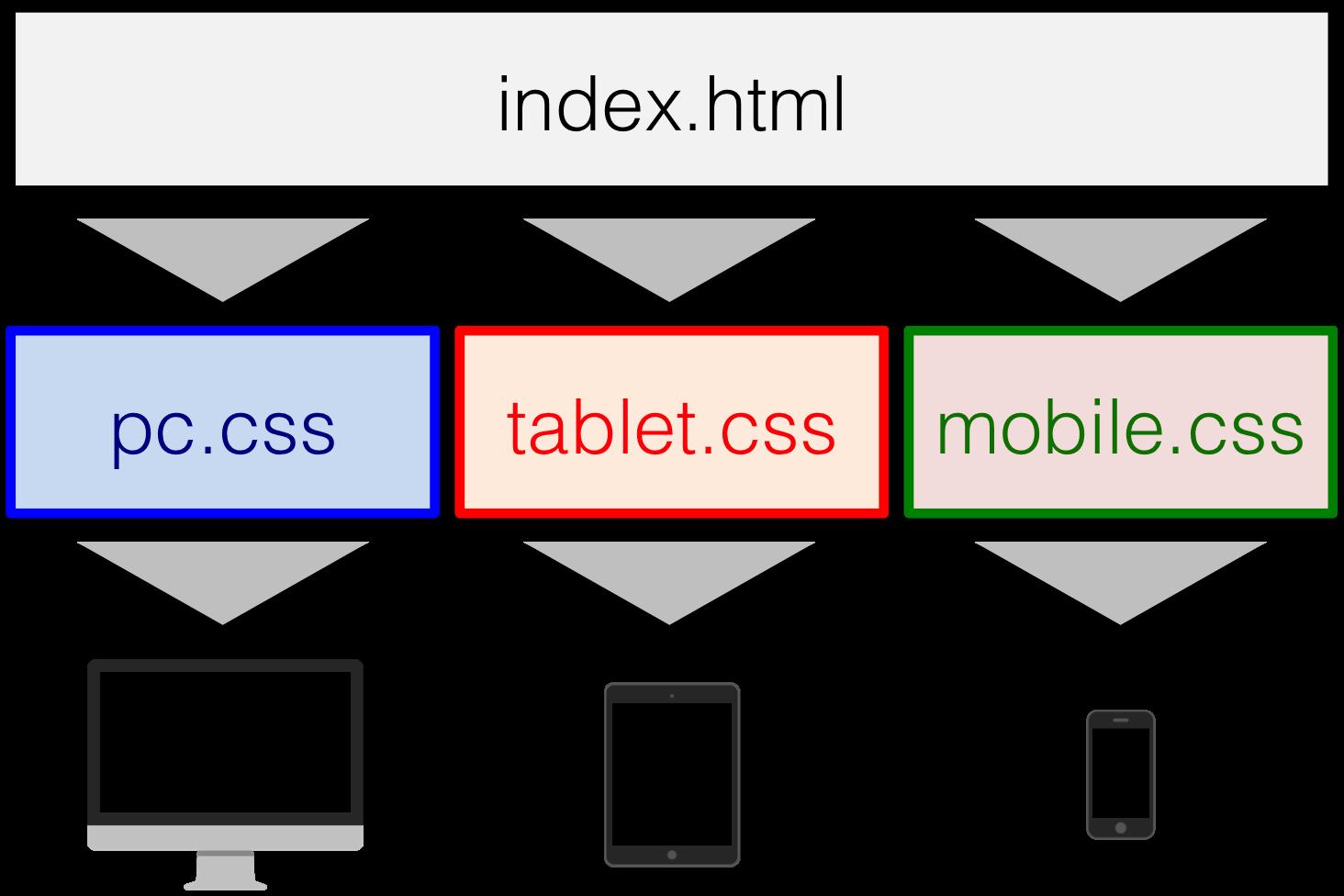 レスポンシブウェブデザインのイメージ図