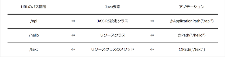 jax-rs_url_path_mapping