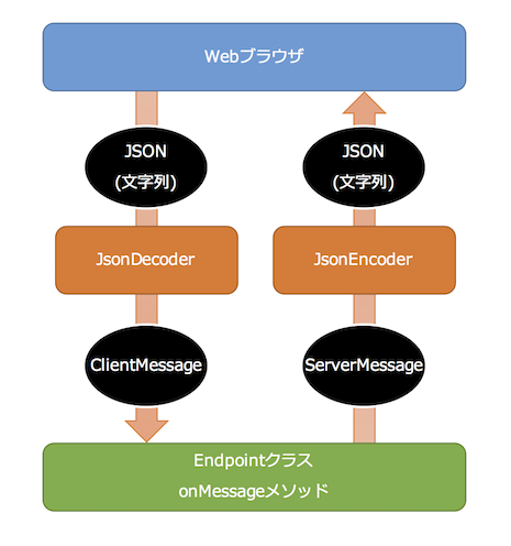 websocket_dec_enc_flow